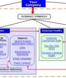 Internet Marketing Strategy: Sẽ làm được những gì ?