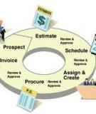 Bài tập môn quản trị dự án