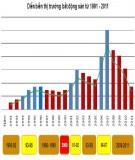 Thị trường bất động sản toàn cầu: Chu kỳ và những nguyên tắc cơ bản