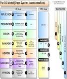 Mạng máy tính Bài 6 : Khảo sát chi tiết các lớp trong mô hình Osi