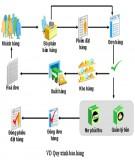 Tài liệu quy trình bán hàng