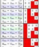 Chuyển đổi số từ nhị phân sang thập phân