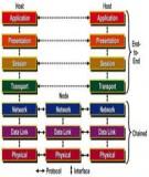 Chương 2. Cấu trúc các tầng trong mô hình OSI