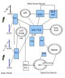 Chương 2: Cấu hình hệ thống thông tin di động CDMA