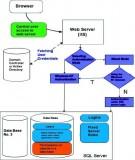 Giáo trình: Phân tích, thiết kế xây dựng và quản trị các hệ thống cơ sở dữ liệu
