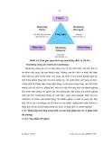 Lận văn thạc sĩ Quản trị kinh doanh - Chương 1.2