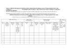 Mẫu điền thông tin bổ sung cho các sản phẩm thủy sản được chế biến từ nguyên liệu của tàu cá Việt Nam kèm theo giấy chứng nhận số