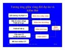 Bài giảng công nghệ phần mềm : Kiểm thử và Bảo trì part 2