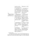 Thiết kế bài giảng Lịch Sử 12 nâng cao tập 1 part 7