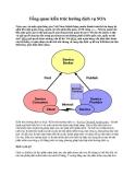 Tổng quan kiến trúc hướng dịch vụ SOA
