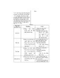 Thiết kế bài giảng giáo dục công dân 12 part 7