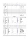 Giới thiệu chữ Hán 5
