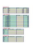 Bài tập Microsoft office Excel nâng cao - Bài số 10