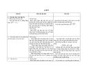 LỚP 9 Chủ đề :Căn bậc hai. Căn bậc ba