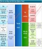 Tổng hợp một số bài tập về bảng cân đối kế toán