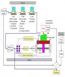 Hệ thống điều khiễn CNC