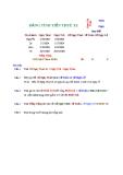 Bài tập ôn Excel