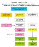 Làm thế nào để rút ngắn một chu trình bán hàng phức tạp...