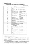 Bài tập về Kế toán tài chính