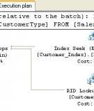 Lợi ích của việc đánh Index trong SQL