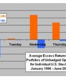 STOCK  RETURNS AND THE WEEKEND EFFECT
