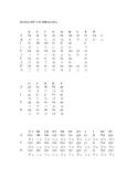 Học các kiểu số đếm trong tiếng nhật.