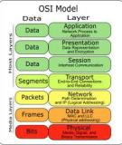 Chương II: Kiến trúc phân tầng OSI