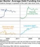 The Effects of Funding Costs and Risk on  Banks' Lending Rates