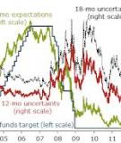 NEWS AND INTEREST RATE EXPECTATIONS:  A STUDY OF SIX CENTRAL BANKS