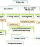 Evidence on Interest Rate Channel of Monetary Policy Transmission in India