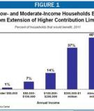 The Effect of the 2001 Tax Cut on   Low- and Middle-Income Families and Children