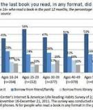 Younger Americans' Reading and Library Habits