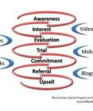 The Impact of Social Networking to Influence Marketing through Product Reviews