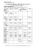 MA TRẬN ĐỀ KIỂM TRA 1 TIẾT  SỐ 3, HKII ( 2011-2012) Môn: Tiếng Anh 12 (chuẩn) Mã đề thi 122