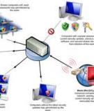 Quản lý hiệu năng, bảo mật máy tính bằng Intel SBA
