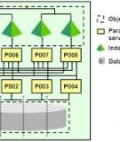 Oracle® Database VLDB and Partitioning Guide