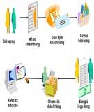 Luận văn: Xây dựng quy trình bán hàng tại Công ty TNHH Thương mại Chấn Phong