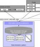 Các mẫu dịch vụ thông tin Phần 4: Các mẫu kiến trúc Quản lý dữ liệu chủ