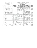 Đề kiểm tra học kì 1 môn mĩ thuật lớp 9 năm 2012 – 2013 có ma trận Trường THCS Lộc Hòa