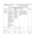 Tổng hợp đề thi học kì 1 môn Vật lý lớp 6 năm 2012-2013 - Trường THCS Lê Lợi