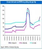 Mô hình đo lường rủi ro lãi suất