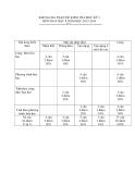 Đề thi học kì 1 Hóa học 8 - Đề số 11