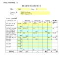 2 Đề kiểm tra HK1 môn Vật lí lớp 6 - Trường THCS Nguyễn Trãi