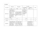 Đề thi kiểm tra học kì II môn Vật lý năm học 2012 -2013 - Đề trắc nghiệm