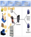 Kỹ thuật RFID và những hiểu biết cơ bản