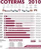 INCOTERMS®2010 – Giới thiệu về những thay đổi so với INCOTERMS  2000