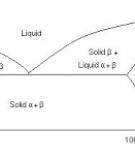 Giản đồ trạng thái của hợp kim hai cấu tử