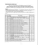 Thông tin tuyển sinh 2015: Các trường đóng trên địa bàn vùng Đồng bằng Sông Hồng
