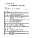 Thông tin tuyển sinh 2015: Các trường đóng trên địa bàn TP Hồ Chí Minh