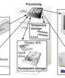Ebook Cấu trúc máy tính